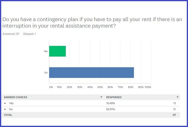Question 4 from Pensacola Housing's 209 RAB Survey and Results