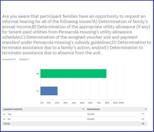 Question 6 from Pensacola Housing's 2019 RAB Survey and Results